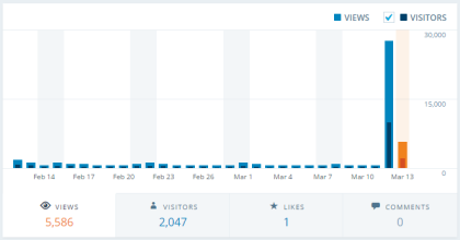 Your Stats are Booming 031215